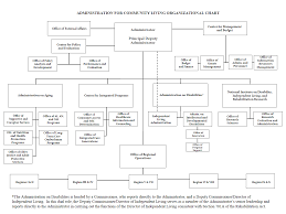 administration for community living organizational chart an overview of the responsibilities of each unit and office