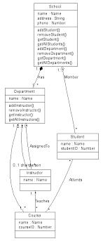 class diagram example  schema