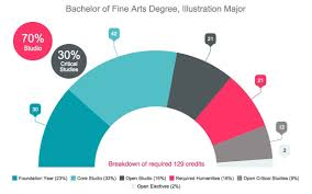 illustration major degree program courses emily carr university the bachelor of fine arts illustration program develops you to become a creative citizen of the visual arts community through conceptual critical