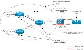 asa pix with ospf configuration example   ciscoasa  ospf   gif