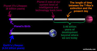 the fermi paradox wait but why planet x vs earth