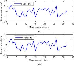 Development of precision measurement network of experimental ...