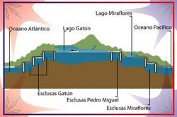 Resultado de imagen de lago gatun
