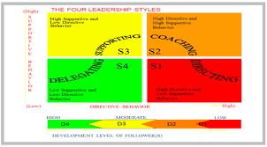 hersey blanchard situational leadership model essays    hersey blanchard situational leadership model essays