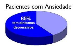 Resultado de imagem para ansiedade e depressão