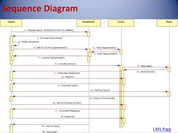 hospital management systemclass diagram     hospital management system uml page