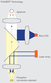 Laser <b>spotlights</b> and <b>LED stage lighting</b> from Osram
