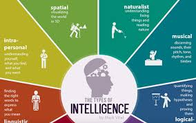 typical types of workers in an office which one are you everyone is talented in their own way the 9 types of intelligence you should know