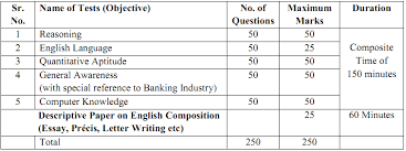 eligibility criteria for bank po 1 graduation from any recognized university 2 minimum 55 marks in graduation 3 age limit 21 to 30 years clerical jobs in banks