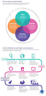 implementing successful personalized learning programs apex learning view full infographic