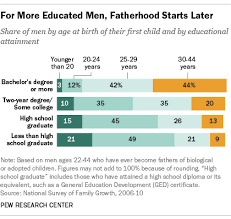 College-educated men take their time becoming dads   Pew ...