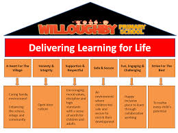 learning for life willoughby primary school nottinghamshire learning for life