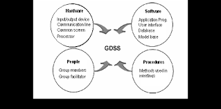 a framework for distributed group multi criteria decision support    components of group decision support system  gdss   desanctis  amp  gallupe