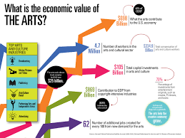 surprising findings in three new nea reports on the arts nea high resolution version of the infographic