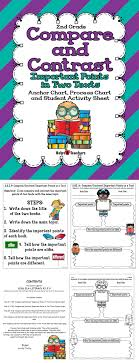 17 best ideas about compare two texts close reading ri 9 compare and contrast important points in two texts