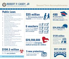 accomplishments u s senator bob casey of pennsylvania accomplishments