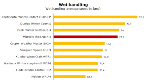 <b>Michelin Pilot Alpin</b> PA4 test and review of the <b>Michelin Alpin 4</b> ...