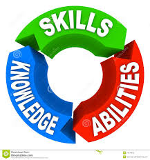 job skills and abilities livmoore tk job skills and abilities