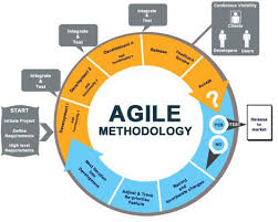 best images of scrum process flow diagram   agile software    agile software development process  agile software development process via  agile scrum methodology diagram