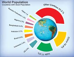 essay on world population density pattern