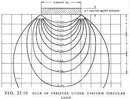 Figure     as illustrated in Soil Mechanics