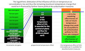 decarbonization can only have marginal effects on future climate figure 1 logarithmic warming diminution of co2