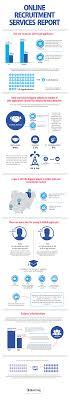 infographic online recruitment services report jobberman infographics