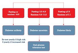 Oral glucose tolerance testing - RACGP