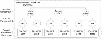 Mixed Hierarchical-<b>Flat</b> casebase structure | Download Scientific ...