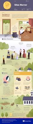 best ideas about silas marner novels jane eyre silas marner infographic course hero