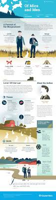 best ideas about american literature history of study guide for john steinbeck s of mice and men including chapter summary character analysis and more learn all about of mice and men ask questions