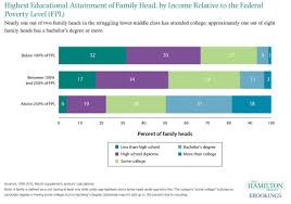 income quintile of adults born into lowest quintile families by highest educational attainment of family head by income relative to the federal poverty level fpl