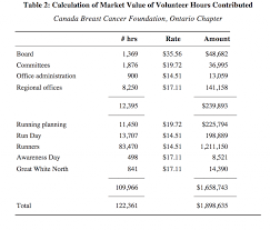 calculating the value of volunteer contributions for financial as the naics rates do not take into consideration governance tasks such as those performed by the board of directors a second source of wage rates was