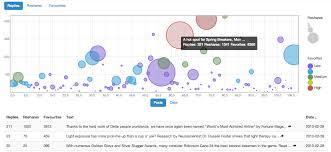 True Social Metrics: Social media analytics
