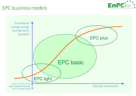 epc business models analyses performed by the enpc intrans partners identified three generic types of business models representing the majority of the wide range of different