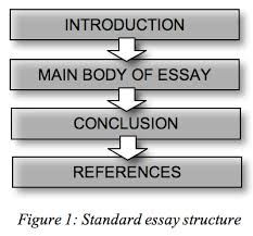 saoessay fig  jpgin such cases  originality of approach is almost always desirable  as long as the structure and message of the essay remain clear to the reader
