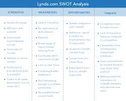lynda competitive analysis and swot analysis