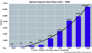 history of opium in opium imports into 1650 1880 en svg