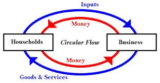 economics wizard             lessons in macroeconomics   circular flow model for closed economy