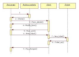uml diagrams for railway reservation   programs and notes for mca