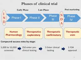 Phases of clinical trial 11.9.14