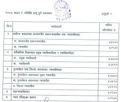 salary of government officials of following the pay hike the ministry of finance released the updated salary sheets for the beneficiaries which will be effective from sharwan 2073