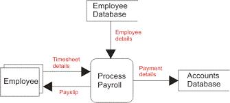 data flow diagramsa simple data flow diagram might be as follows