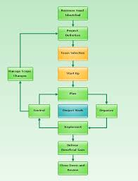 basic diagramming   project management life cycle   flowchart    flowchart   project management life cycle