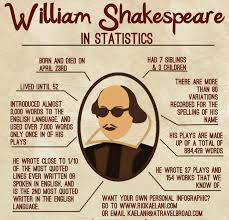 william shakespeare visual ly william shakespeare infographic