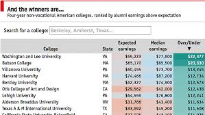 the value of university our first ever college rankings the graphic detail