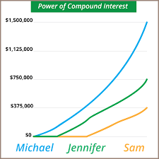 compound interest the most powerful force in the universe compund curve