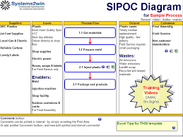 sipoc template   sipoc diagram excel templatesipoc template   sipoc diagram