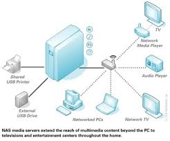 related keywords  amp  suggestions for home network attached storagethese images will help you understand the word     home network attached storage     in detail  all images found in the global network and can be used only