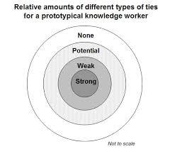 the social collaboration taxonomy   the social enterprise    bull    s eye diagram